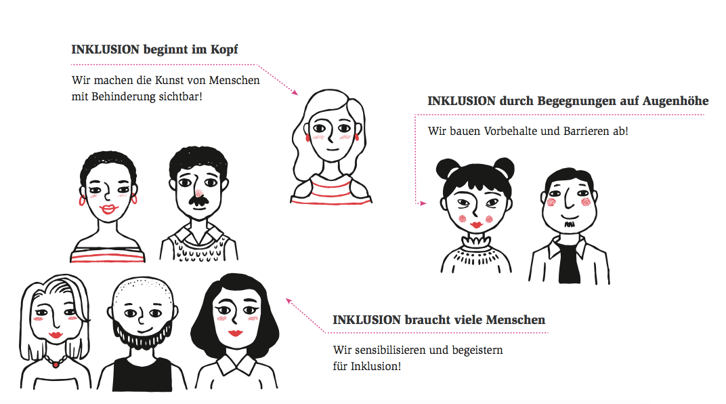 Infografik Inklusion